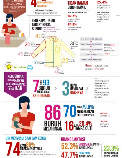 Infografis Hasil Riset Maternitas - Perempuan Mahardhika