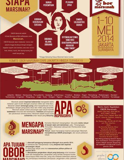 Infografis Obor Marsinah